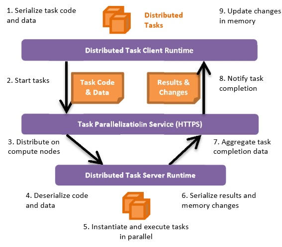 Roundtrip of task parallelization in the cloud
